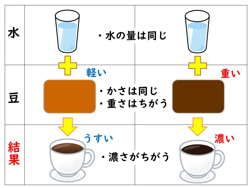コーヒーの重さと濃さ